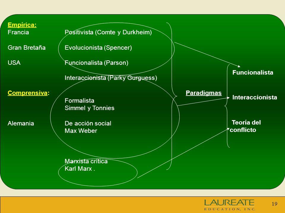 Empírica:Francia Positivista (Comte y Durkheim) Gran Bretaña Evolucionista (Spencer) USA Funcionalista (Parson)