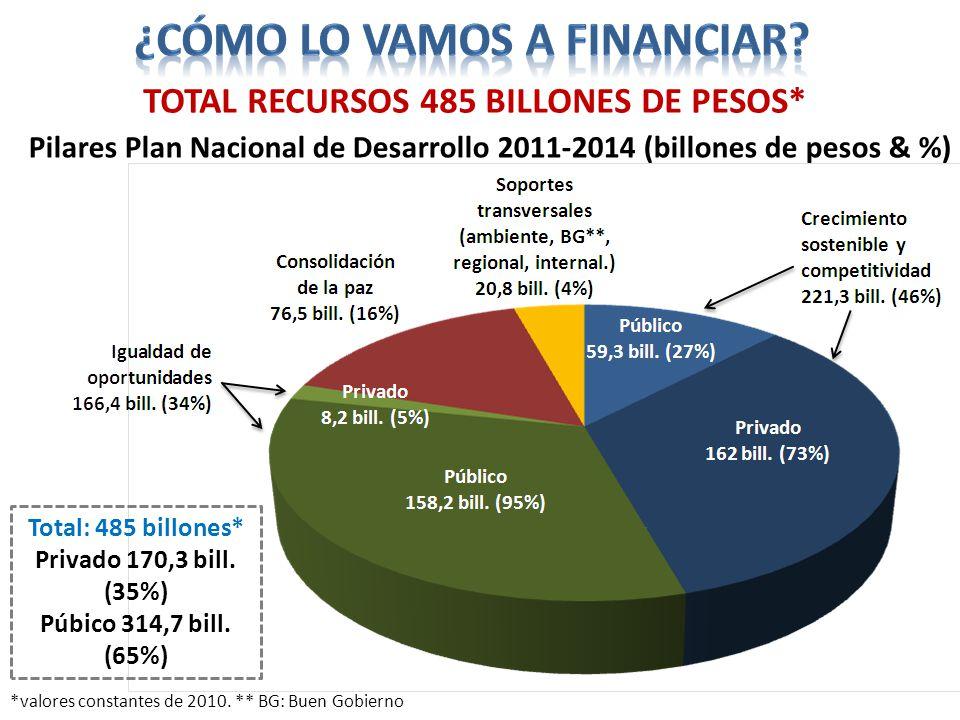 TOTAL recursos 485 billones de pesos*