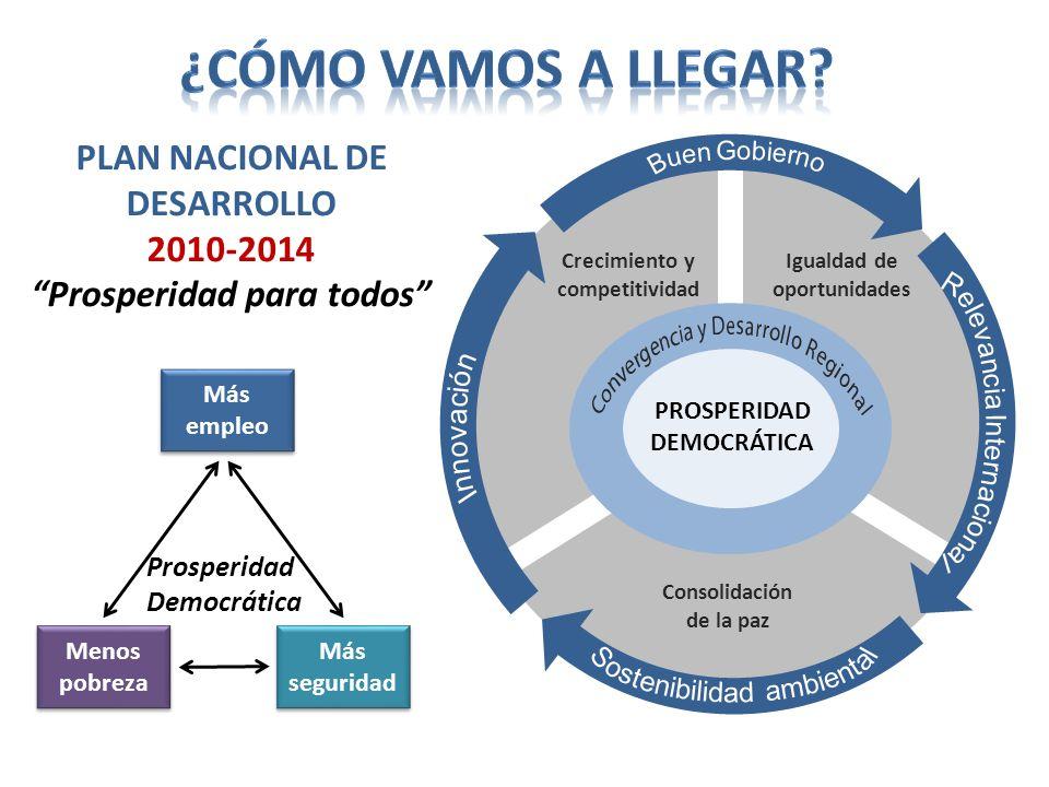 ¿Cómo vamos A llegar Plan Nacional de Desarrollo 2010-2014