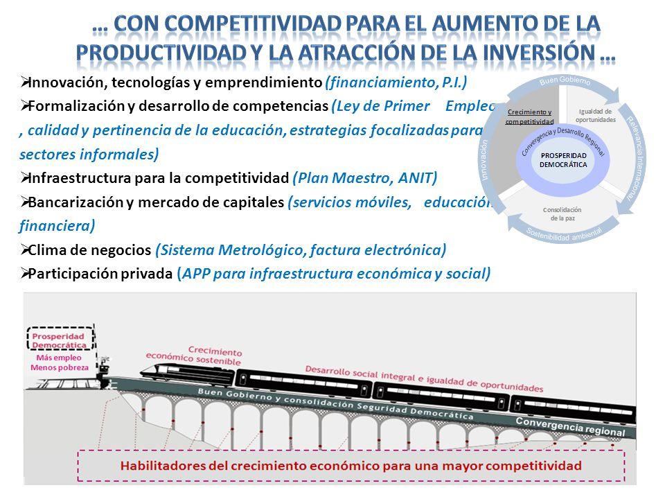 … con competitividad para el Aumento de la productividad y la atracción de la inversión …