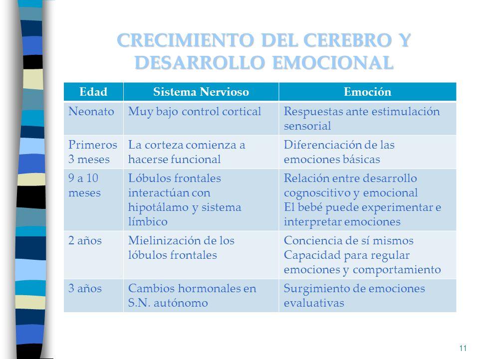 CRECIMIENTO DEL CEREBRO Y DESARROLLO EMOCIONAL