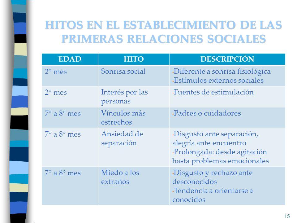 HITOS EN EL ESTABLECIMIENTO DE LAS PRIMERAS RELACIONES SOCIALES