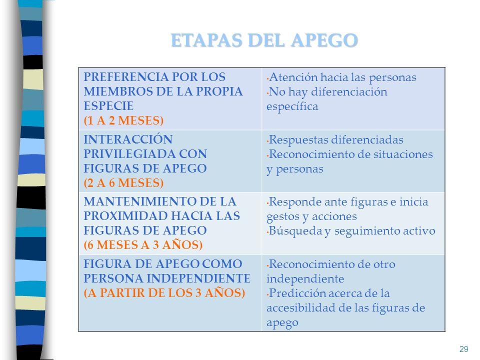 ETAPAS DEL APEGO PREFERENCIA POR LOS MIEMBROS DE LA PROPIA ESPECIE