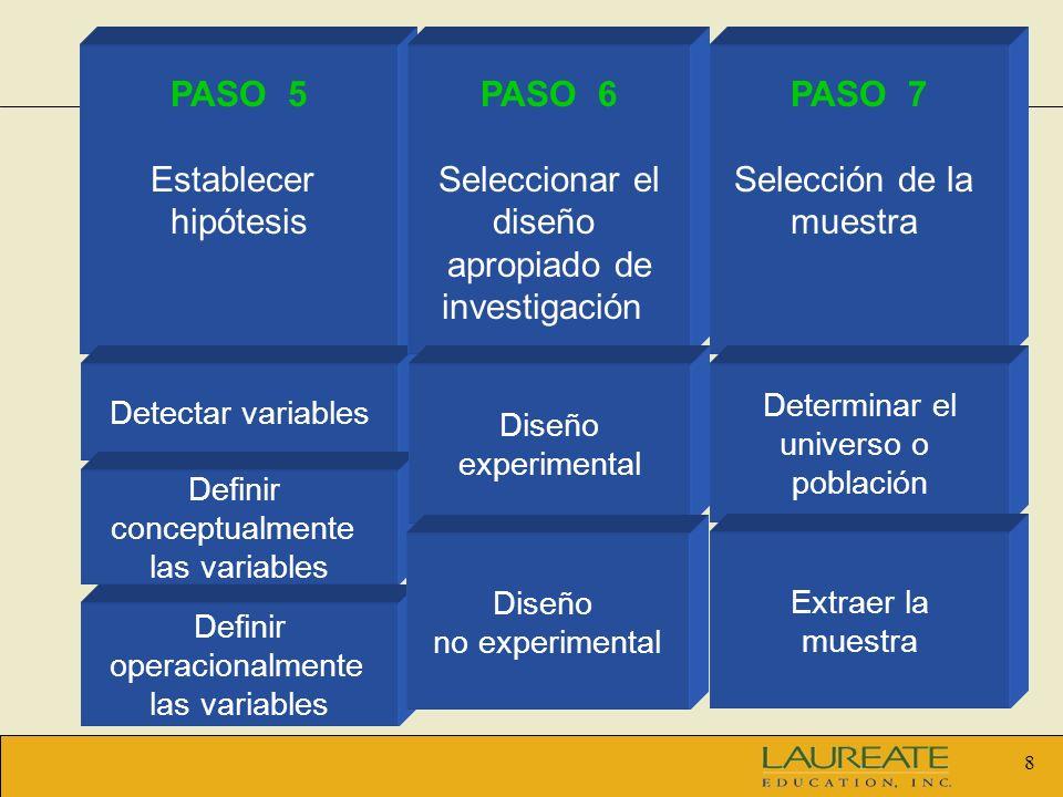 PASO 5 Establecer hipótesis PASO 6 Seleccionar el diseño apropiado de