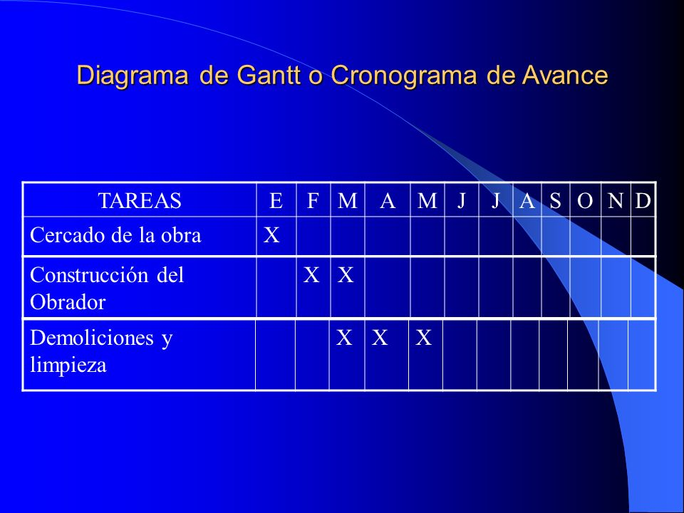 Diagrama de Gantt o Cronograma de Avance