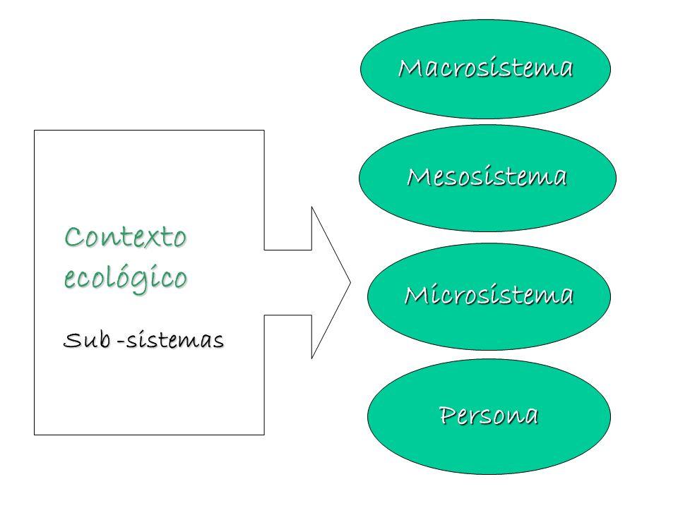 Contexto ecológico Macrosistema Mesosistema Microsistema Persona