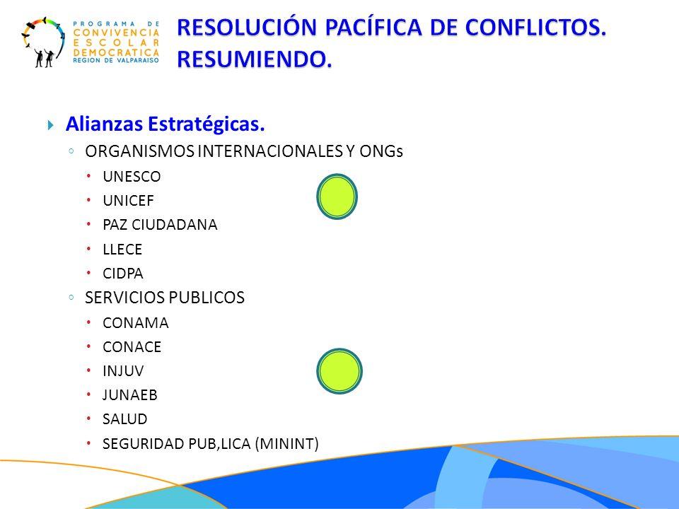 RESOLUCIÓN PACÍFICA DE CONFLICTOS. RESUMIENDO.