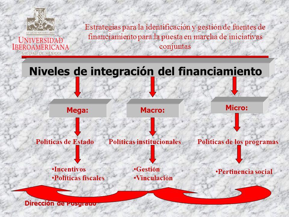 Niveles de integración del financiamiento
