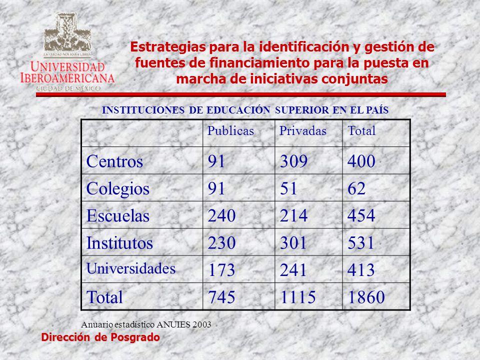 INSTITUCIONES DE EDUCACIÓN SUPERIOR EN EL PAÍS