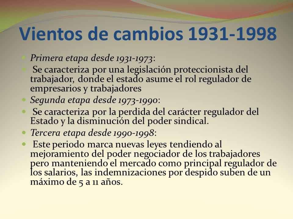 Vientos de cambios 1931-1998 Primera etapa desde 1931-1973: