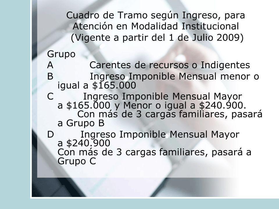 Cuadro de Tramo según Ingreso, para Atención en Modalidad Institucional (Vigente a partir del 1 de Julio 2009)