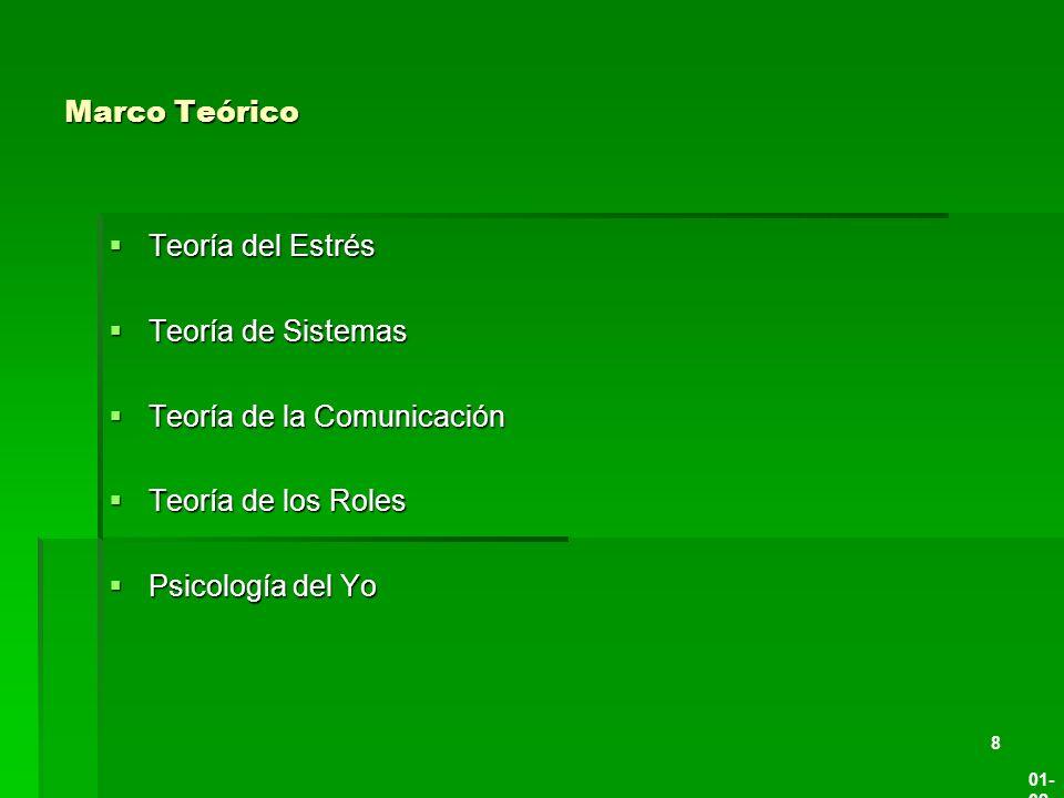 Teoría de la Comunicación Teoría de los Roles Psicología del Yo