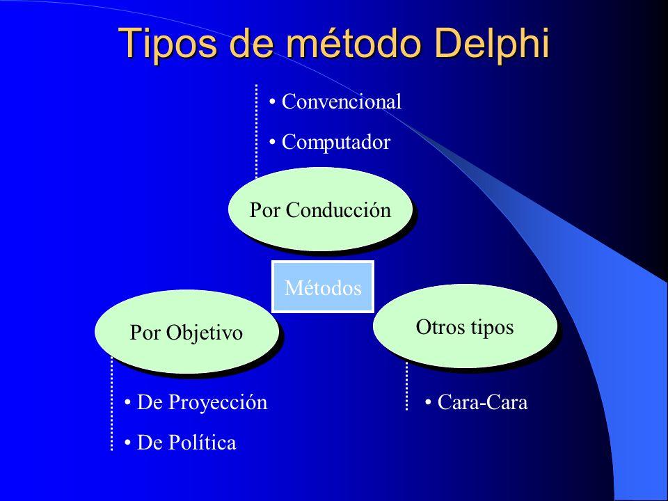 Tipos de método Delphi Convencional Computador Por Conducción Métodos