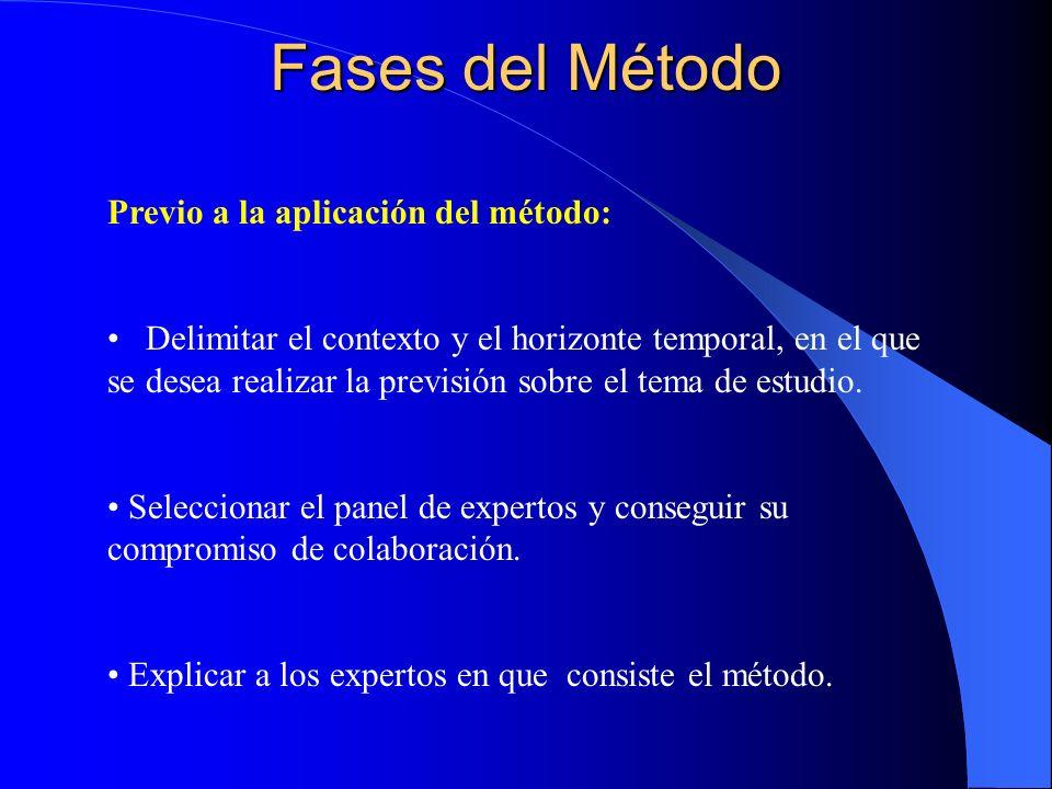 Fases del Método Previo a la aplicación del método: