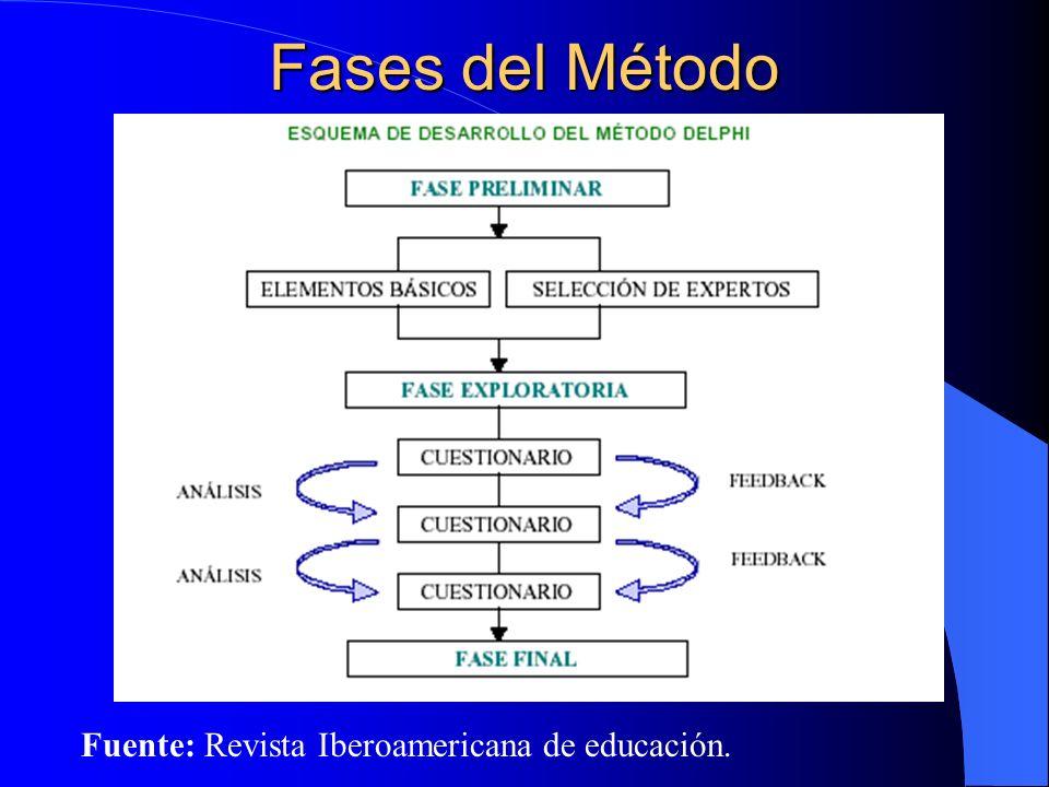Fases del Método Fuente: Revista Iberoamericana de educación.