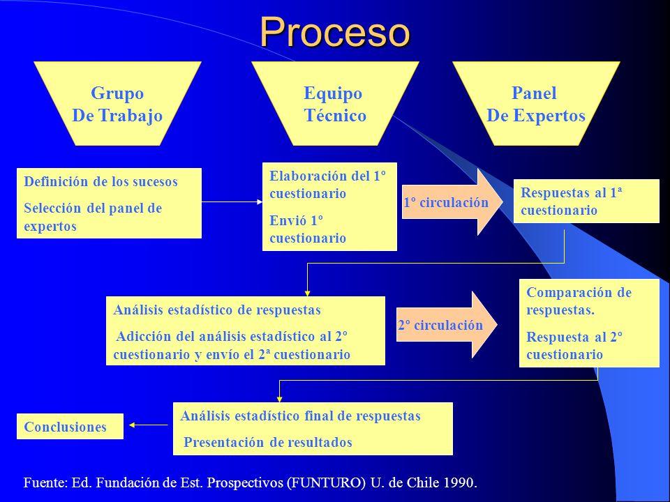 Proceso Grupo De Trabajo Equipo Técnico Panel De Expertos