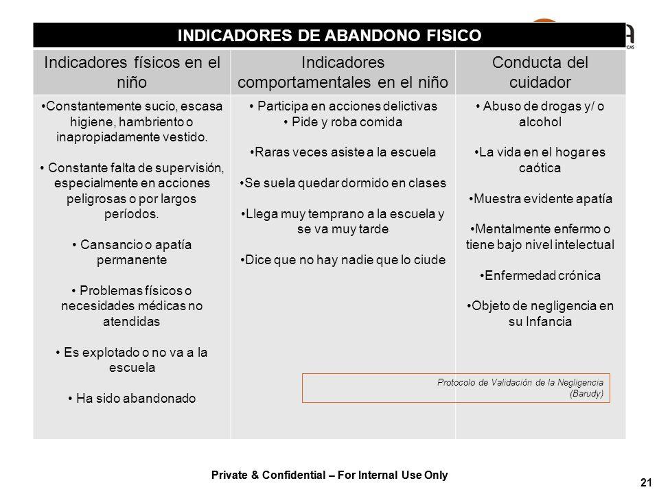 INDICADORES DE ABANDONO FISICO