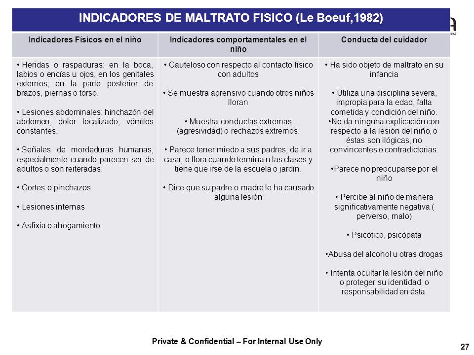 INDICADORES DE MALTRATO FISICO (Le Boeuf,1982)