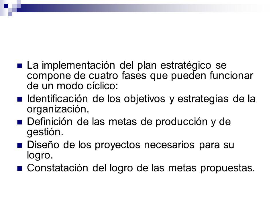 La implementación del plan estratégico se compone de cuatro fases que pueden funcionar de un modo cíclico: