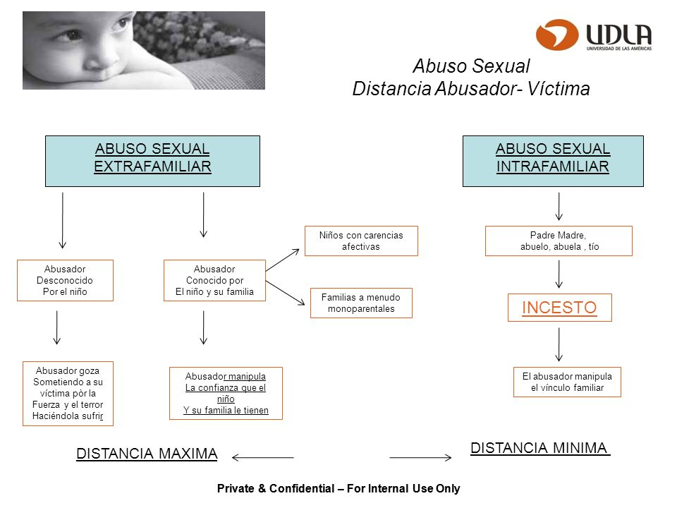 Distancia Abusador- Víctima