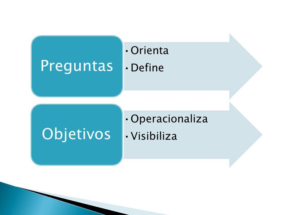 Preguntas Orienta Define Objetivos Operacionaliza Visibiliza