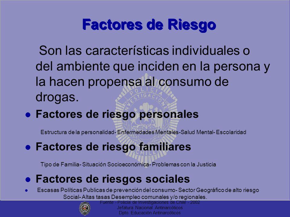 Factores de Riesgo Son las características individuales o del ambiente que inciden en la persona y la hacen propensa al consumo de drogas.