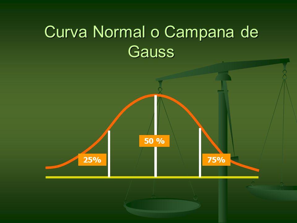 Curva Normal o Campana de Gauss