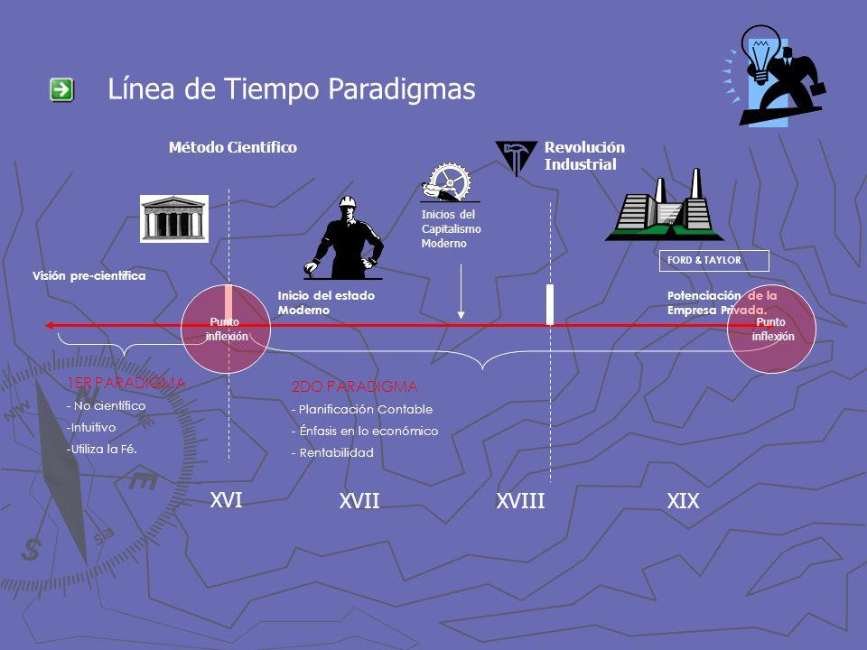 Línea de Tiempo Paradigmas