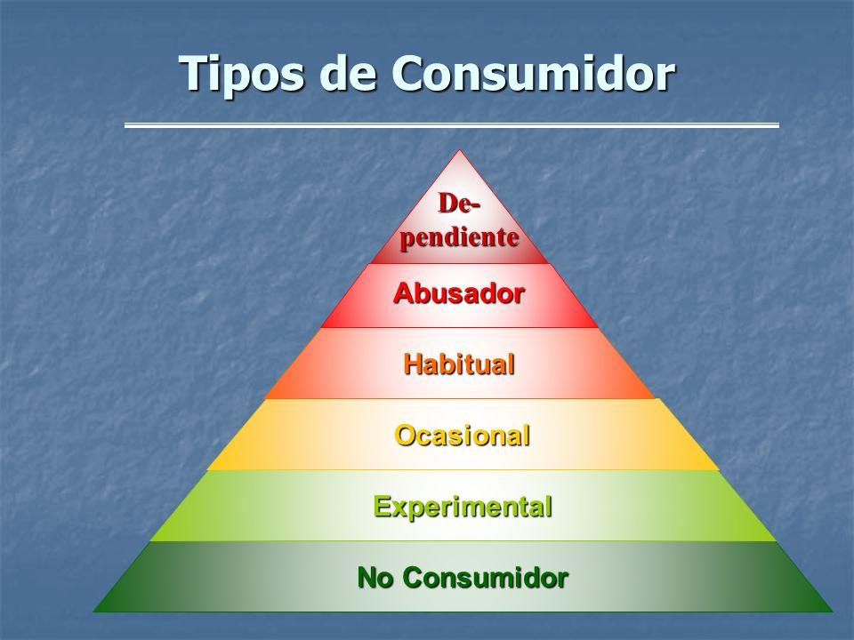 Tipos de Consumidor De-pendiente Abusador Habitual Ocasional