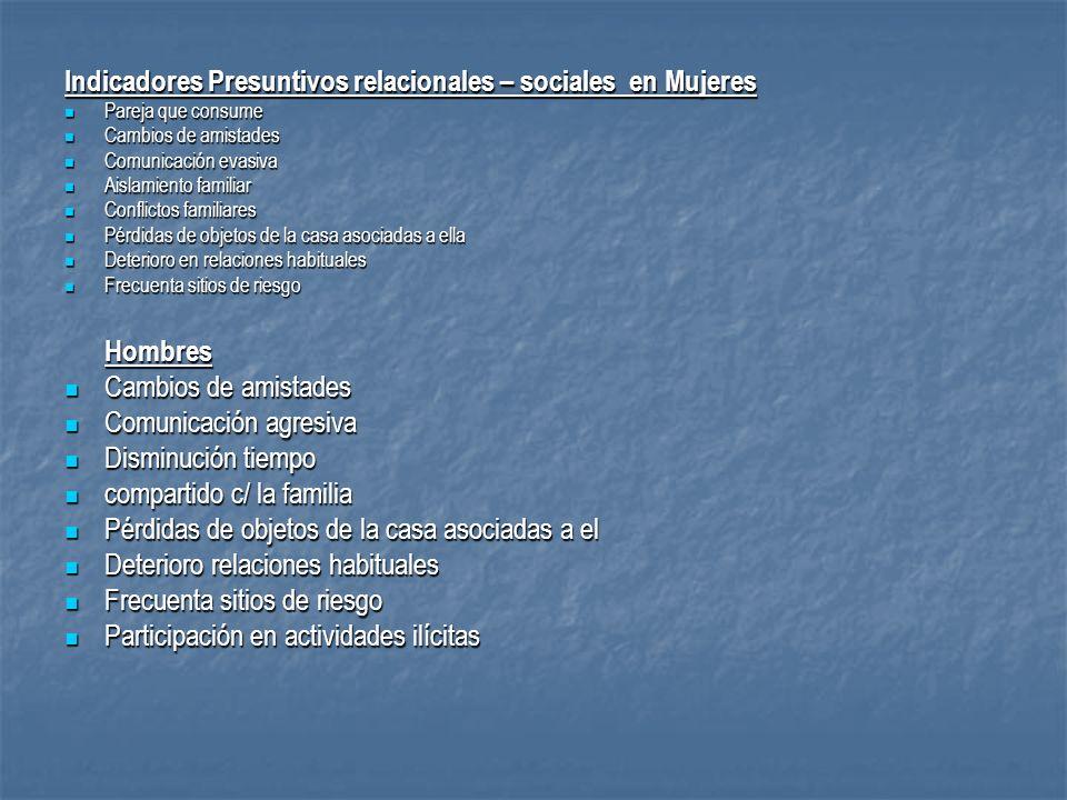Indicadores Presuntivos relacionales – sociales en Mujeres