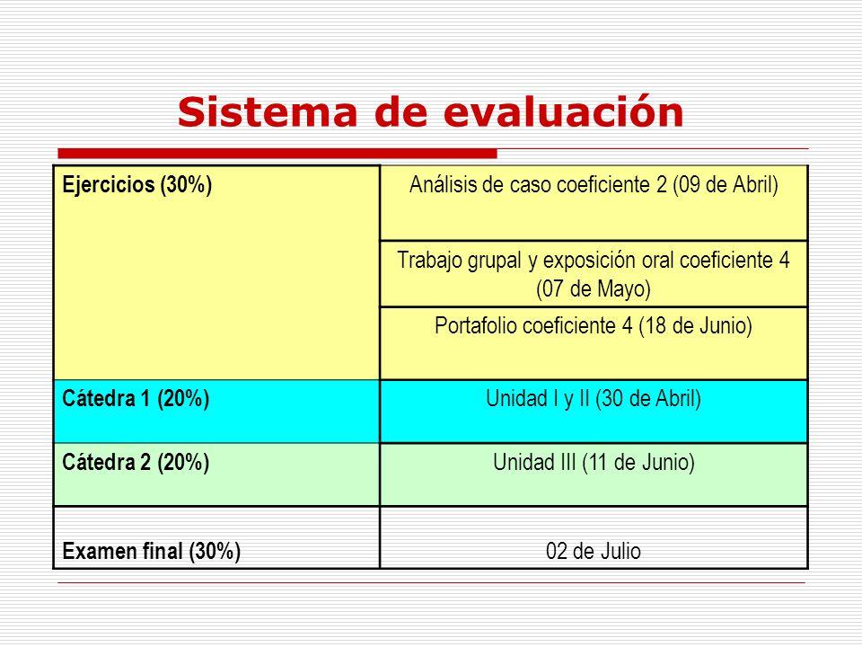 Sistema de evaluación Ejercicios (30%)