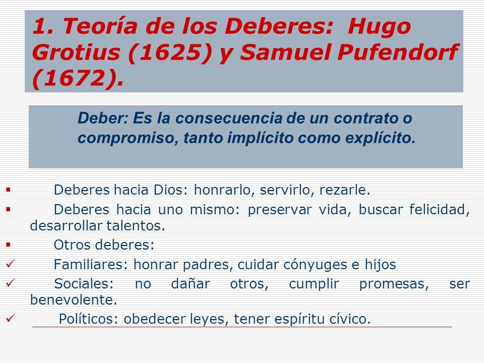 1. Teoría de los Deberes: Hugo Grotius (1625) y Samuel Pufendorf (1672).