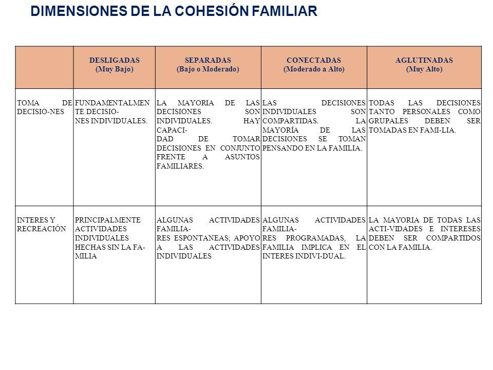 DIMENSIONES DE LA COHESIÓN FAMILIAR