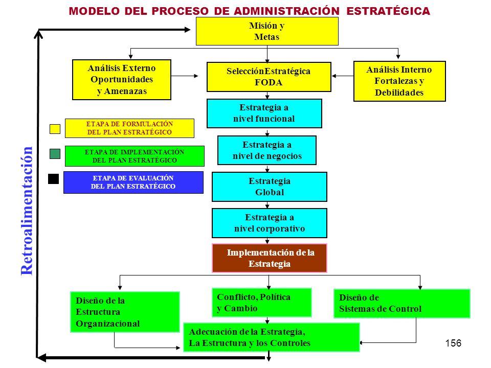 Retroalimentación MODELO DEL PROCESO DE ADMINISTRACIÓN ESTRATÉGICA