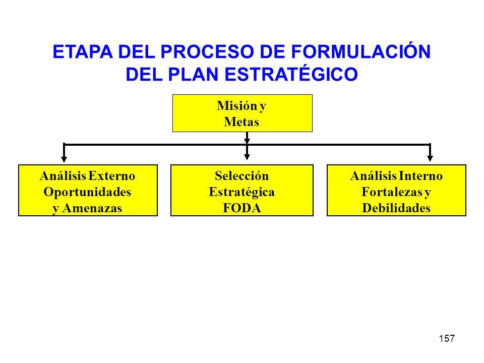ETAPA DEL PROCESO DE FORMULACIÓN DEL PLAN ESTRATÉGICO