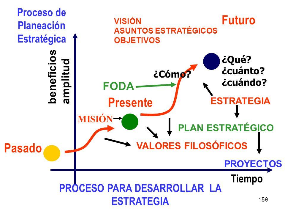 Futuro Presente Pasado Proceso de Planeación Estratégica beneficios