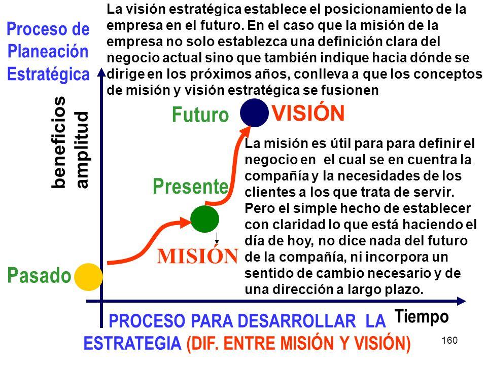 Futuro VISIÓN Presente MISIÓN Pasado Proceso de Planeación Estratégica