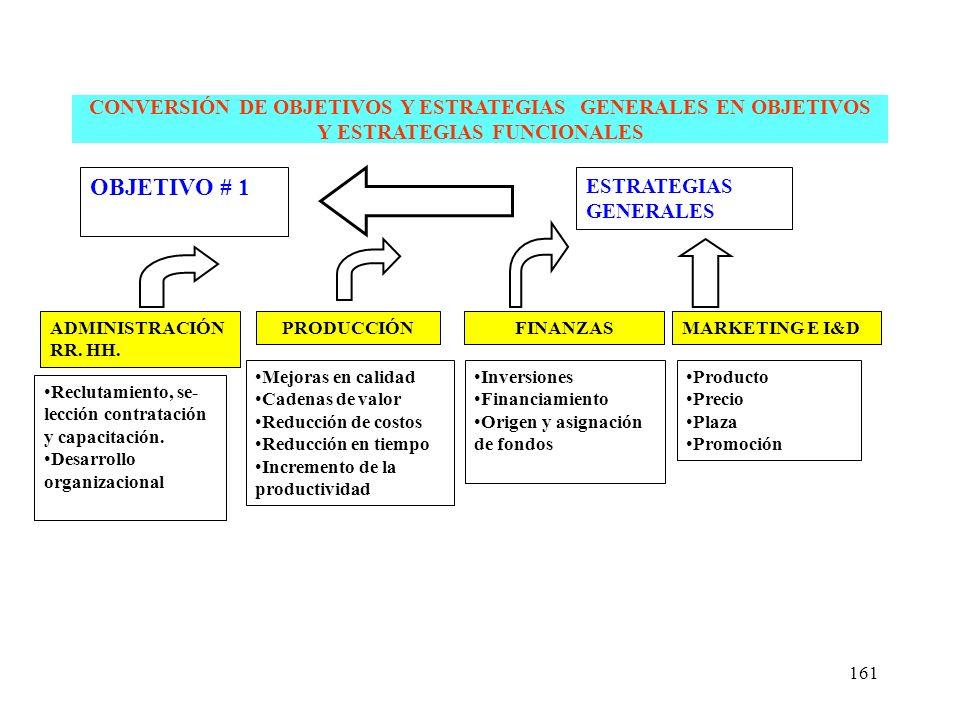 CONVERSIÓN DE OBJETIVOS Y ESTRATEGIAS GENERALES EN OBJETIVOS Y ESTRATEGIAS FUNCIONALES