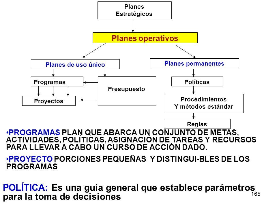 Planes Estratégicos. Planes operativos. Planes de uso único. Planes permanentes. Programas. Proyectos.
