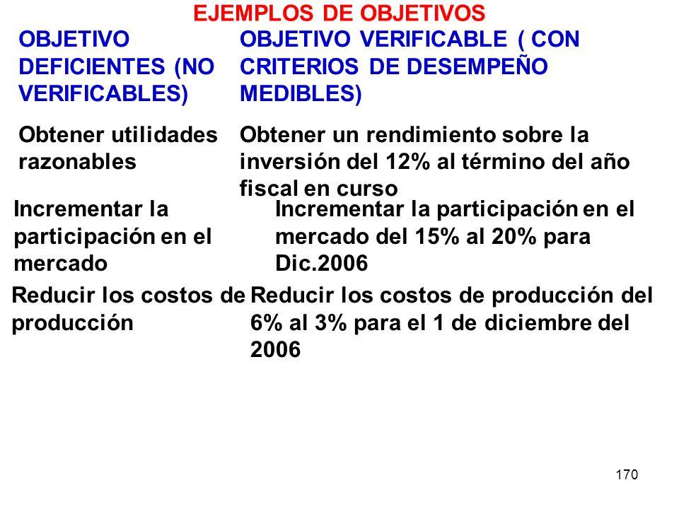 EJEMPLOS DE OBJETIVOS OBJETIVO DEFICIENTES (NO VERIFICABLES) Obtener utilidades razonables.