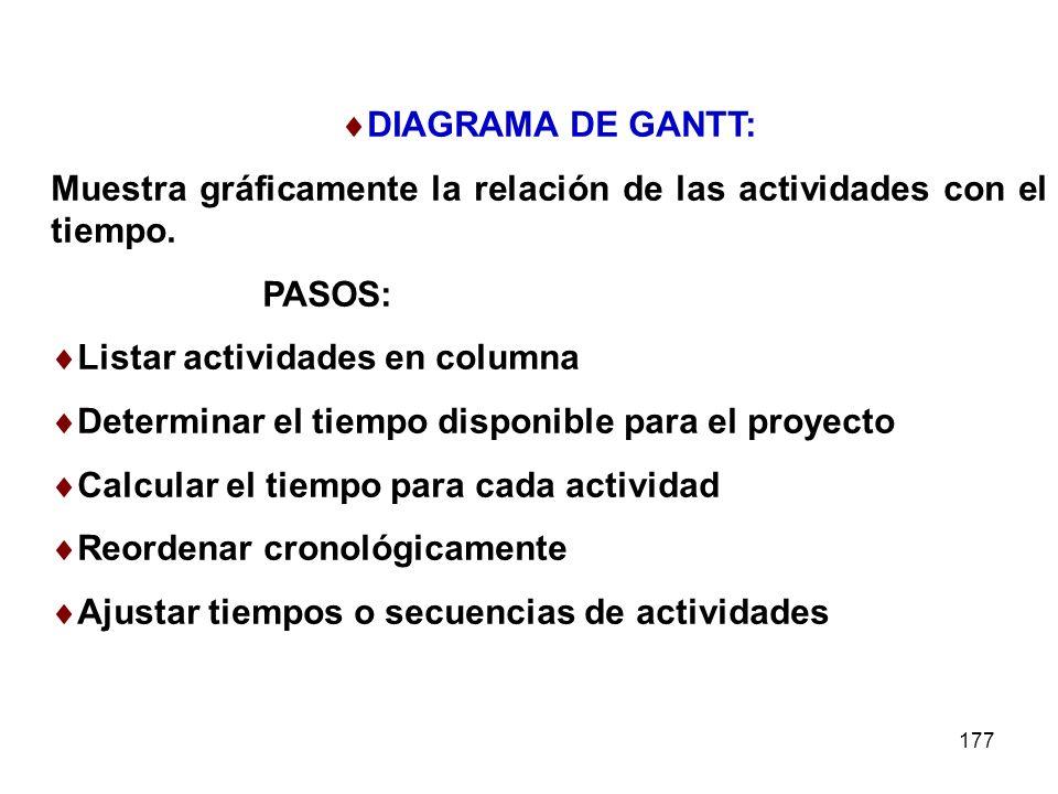 DIAGRAMA DE GANTT: Muestra gráficamente la relación de las actividades con el tiempo. PASOS: Listar actividades en columna.