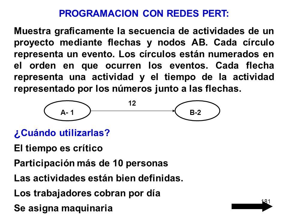 PROGRAMACION CON REDES PERT:
