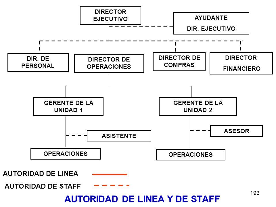DIRECTOR DE OPERACIONES AUTORIDAD DE LINEA Y DE STAFF