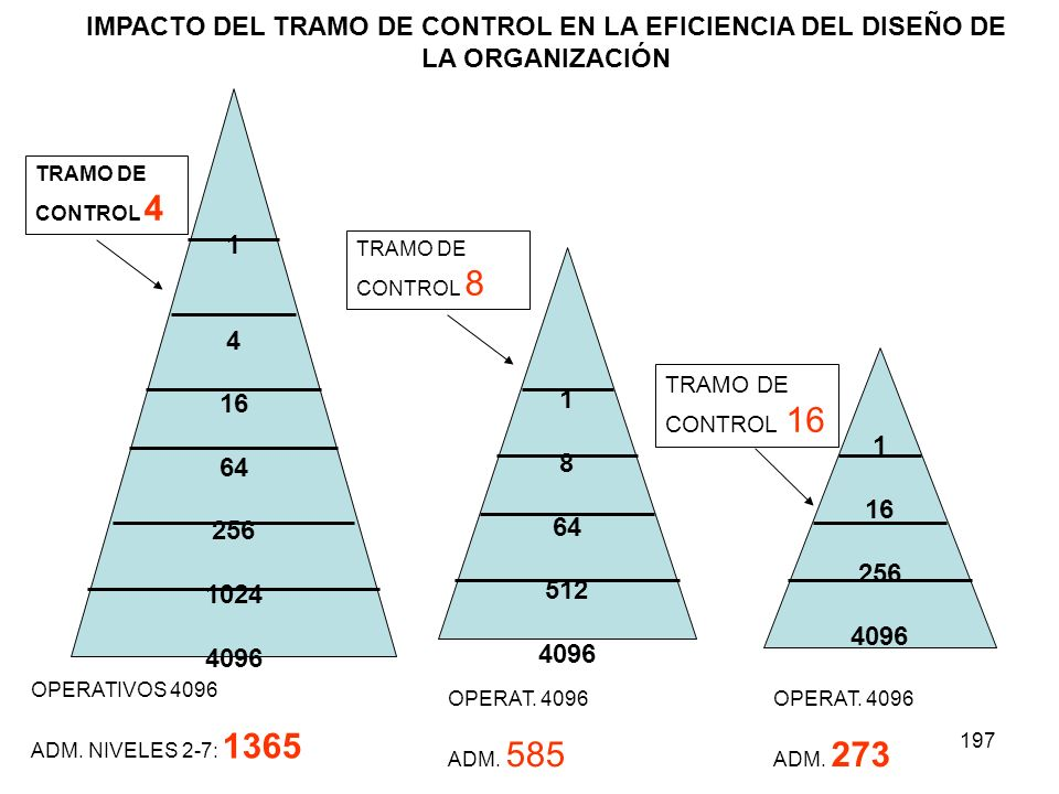 1 4. 16. 64. 256. 1024. 4096. 8. 512. OPERATIVOS 4096. ADM. NIVELES 2-7: 1365. TRAMO DE CONTROL 4.