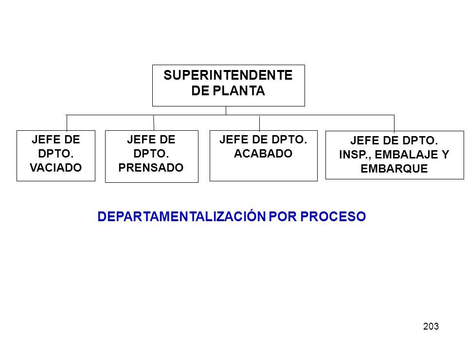 DEPARTAMENTALIZACIÓN POR PROCESO SUPERINTENDENTE DE PLANTA
