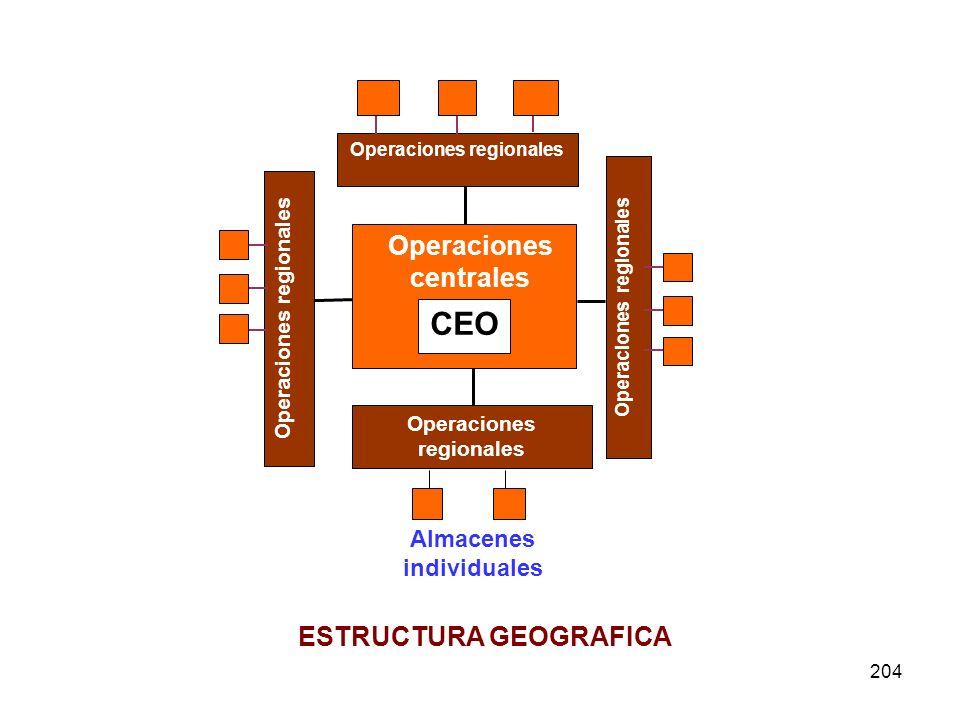CEO Operaciones centrales ESTRUCTURA GEOGRAFICA Almacenes individuales