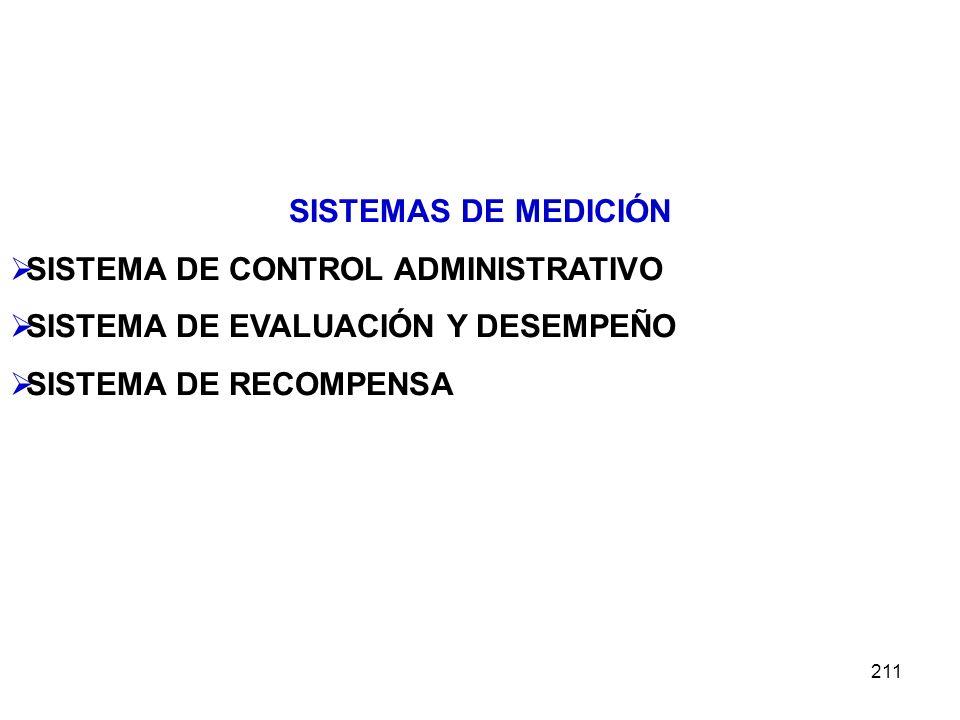 SISTEMAS DE MEDICIÓN SISTEMA DE CONTROL ADMINISTRATIVO.