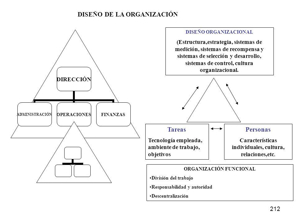 DISEÑO DE LA ORGANIZACIÓN Tareas Personas
