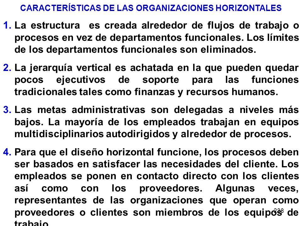CARACTERÍSTICAS DE LAS ORGANIZACIONES HORIZONTALES