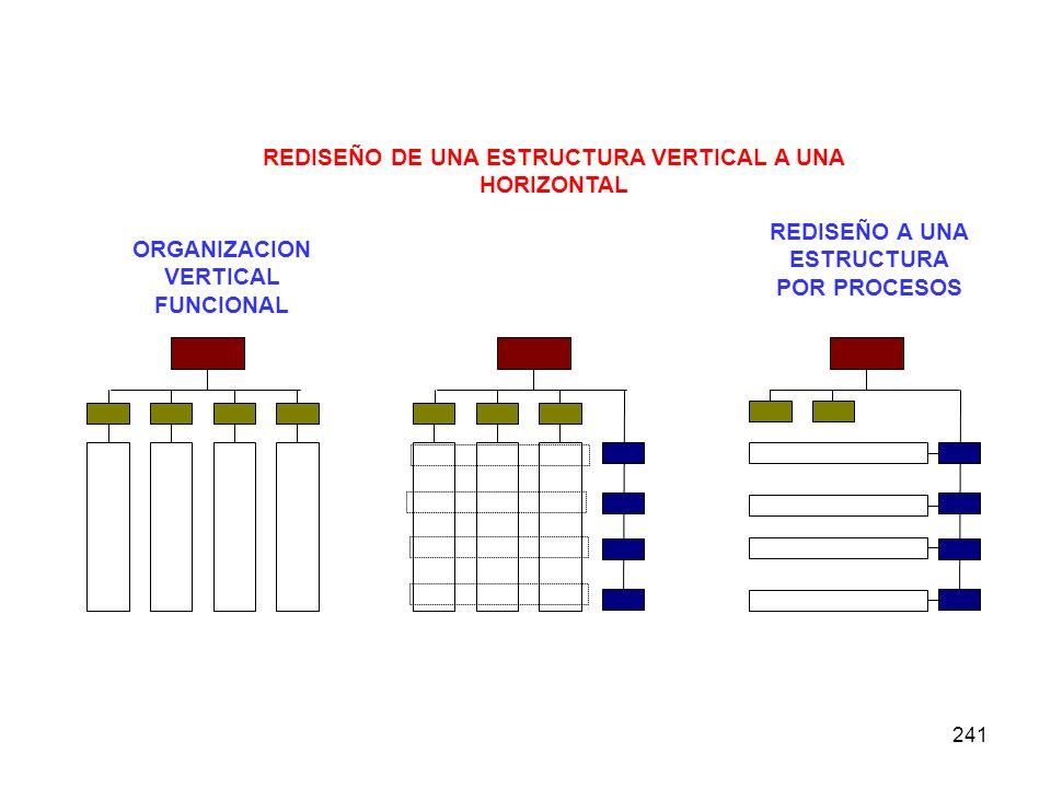 REDISEÑO DE UNA ESTRUCTURA VERTICAL A UNA HORIZONTAL